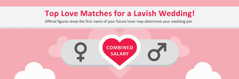 Top Matches for a Lavish Wedding